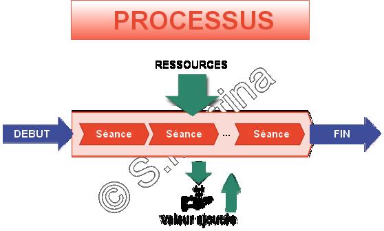 Hypnose processus